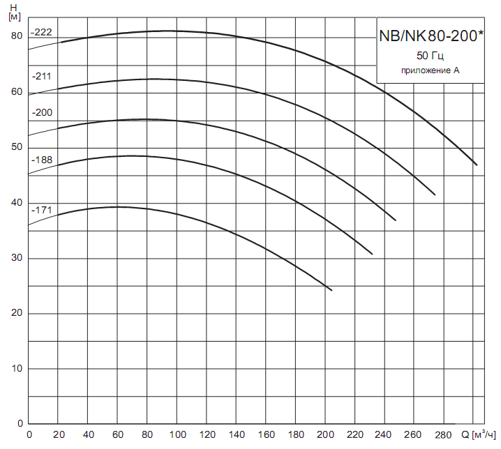 Характеристики насоса 2Д630-90б